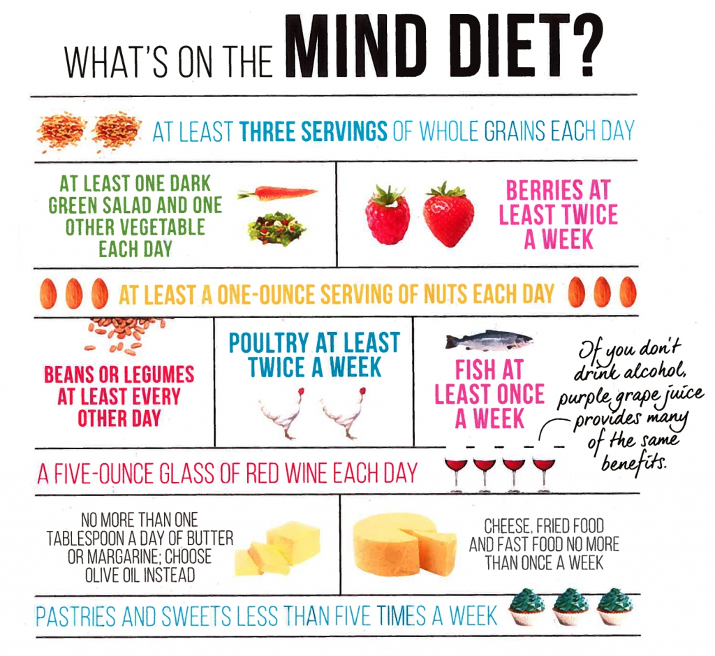 MIND Diet Foods