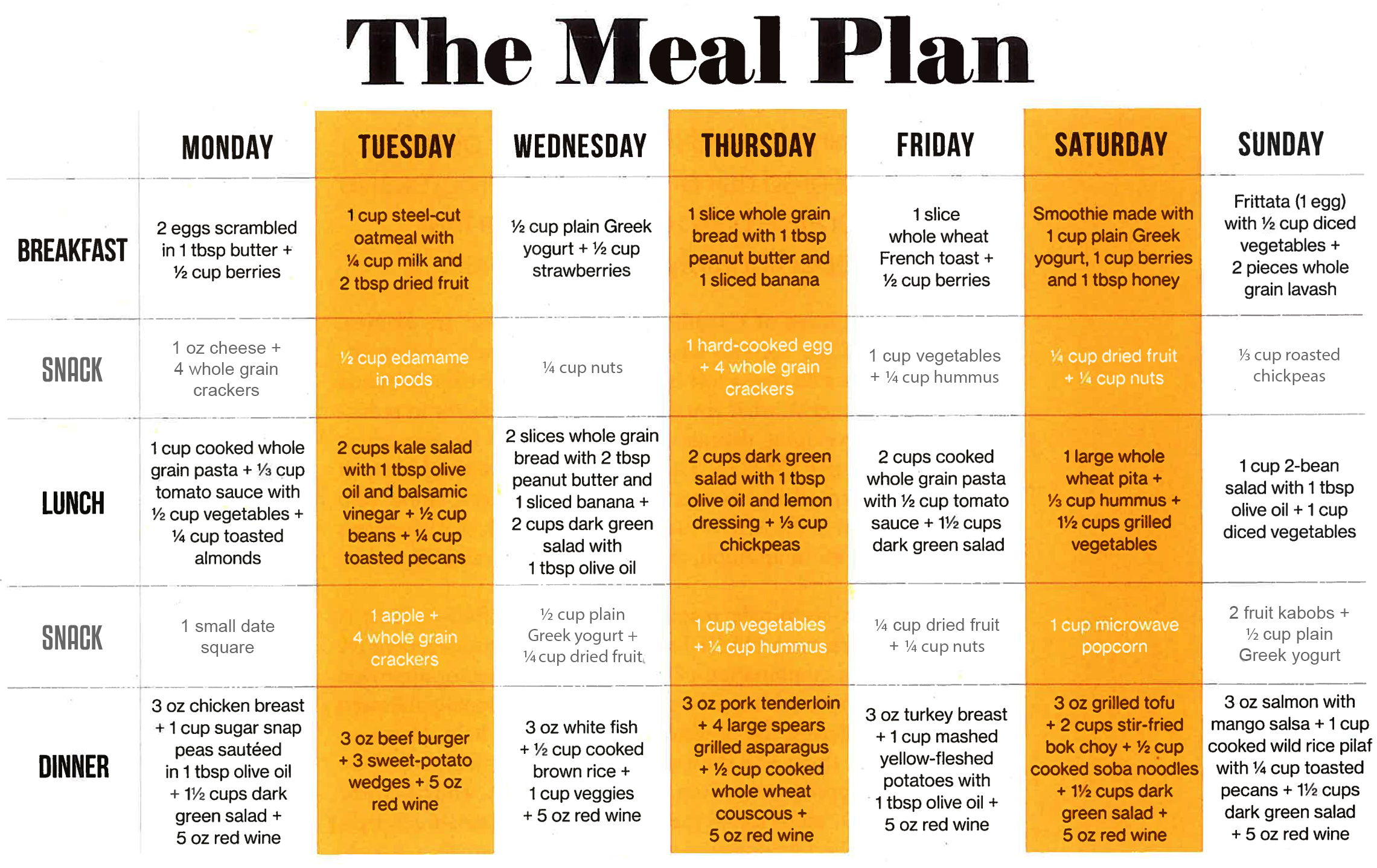 How to write a diet plan